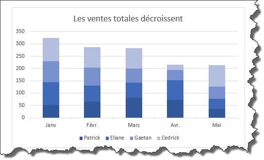 comment mettre en  u00e9vidence une tendance dans un tableau  sans graphique