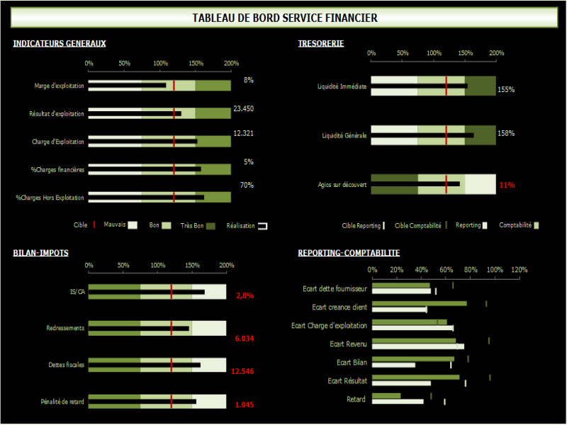 3- Tableau de bord service financier: Retrouver les indicateurs qui mesurent chaque objectif ...