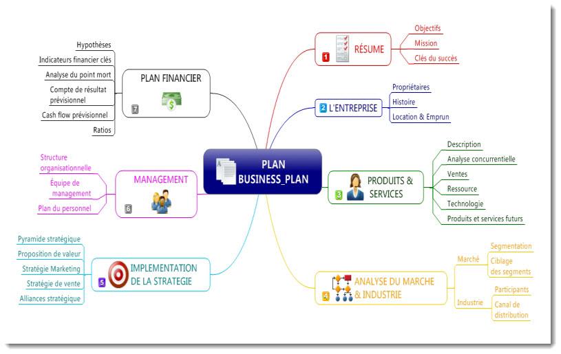 Biz Plan Photos Biz Plan Images Business Plan Business Model Les Bases Tss Performance