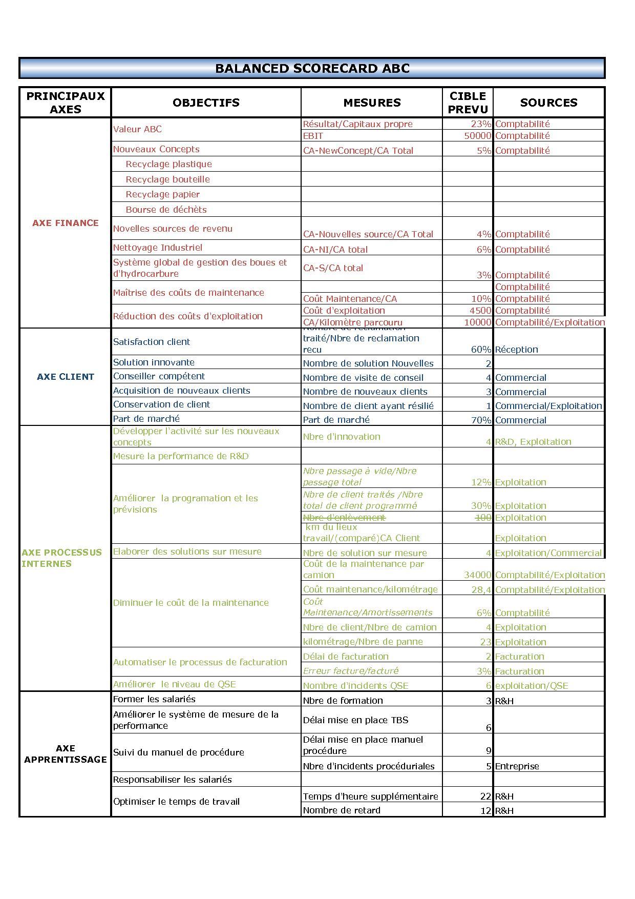 Tableau de bord DG - Partie 3 (indicateur + tableau de bord) | Tss Performance : A chacun son ...
